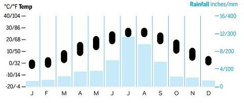 Biểu đồ nhiệt độ trung bình của Jeollabuk