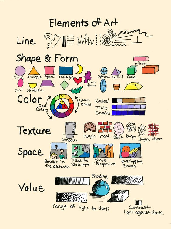 "A simple summary of the elements of art. The ""ABCs"" of art.:"