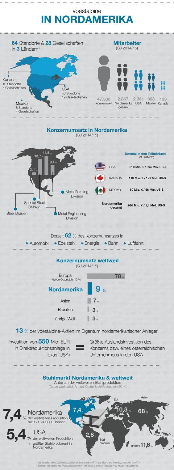 Zahlen und Fakten: voestalpine in Nordamerika GJ 2014/15