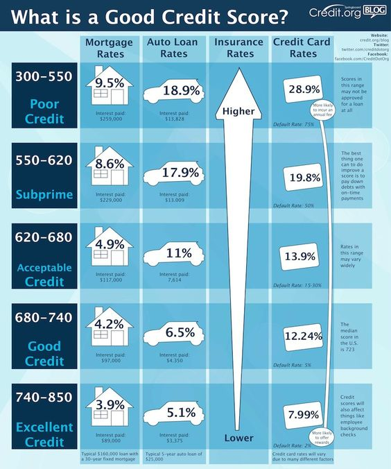 What is a good credit score? #infographic #money #credit
