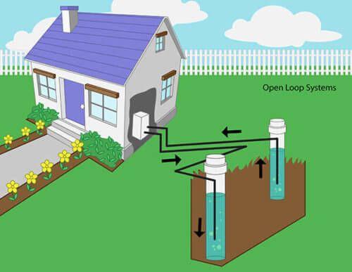 Geothermal Heat Pump System Open Loop Geothermal Heating