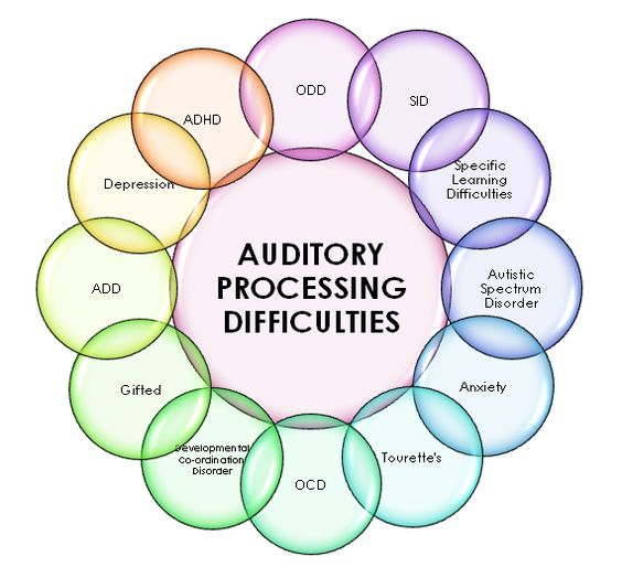 Auditory processing disorder is not a condition that affects the ability to hear. Instead, it affects the brain's ability to process what has been heard. Kids with APD often appear to be forgetful or even confused, among other symptoms.