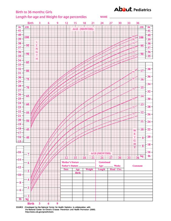 Confused by Growth Charts for Children? Look No Further | Weights ...