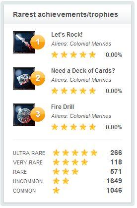 My trophy breakdown by rarity via Playfire