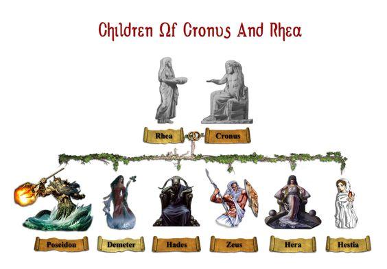 Greek Titan Family Tree