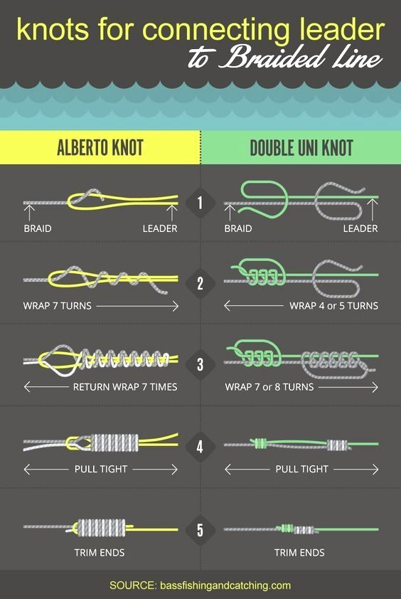 Fishing Knots Pdf Fishing Knots Fishing Line Knots Fly Fishing Knots