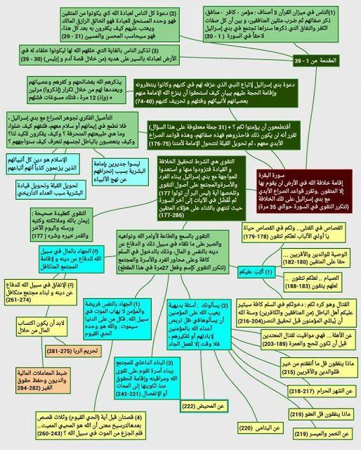 أهداف سورة البقرة Quran Book Life Planner Organization Planner Organization