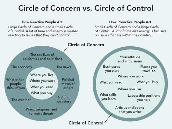 Circle of Concern vs. Circle of Control 2013-10-15-circleconcerncontrol.jpg: