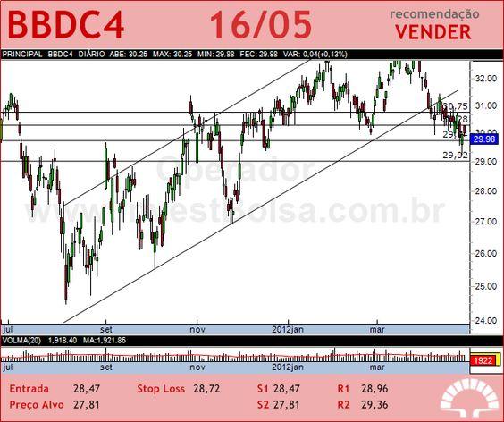 BRADESCO - BBDC4 - 16/05/2012 #BBDC4 #analises #bovespa