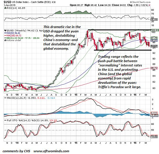 Triffin's Paradox Revisited: Crunch-Time For The U.S. Dollar & The Global Economy | Zero Hedge