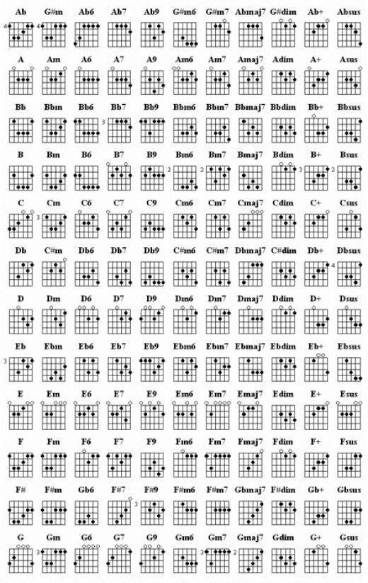Aulas De Msica Guitars Guitar Chord Chart And Bass