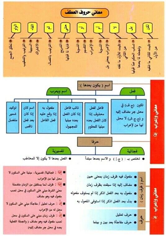 Pin By سنا الحمداني On علم النحو Arabic Langauge Language Periodic Table