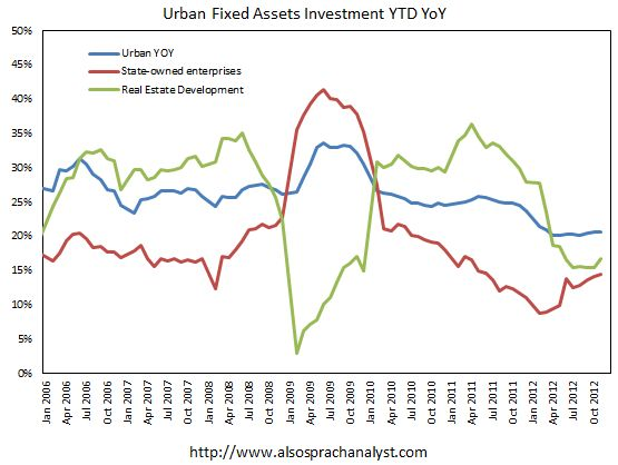 China's infrastructure stimulus increases the rate of fixed asset investment.(December 10th 2012)