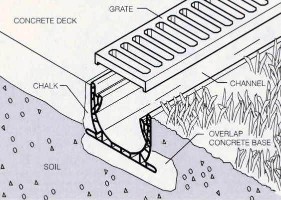 Trench Google And Trench Drain On Pinterest