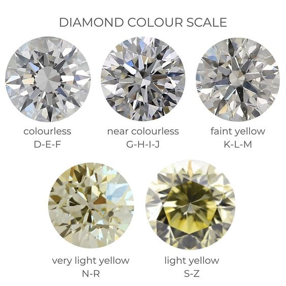 """DIAcolourless the stone is. According to GIA diamonds are graded…"""""""