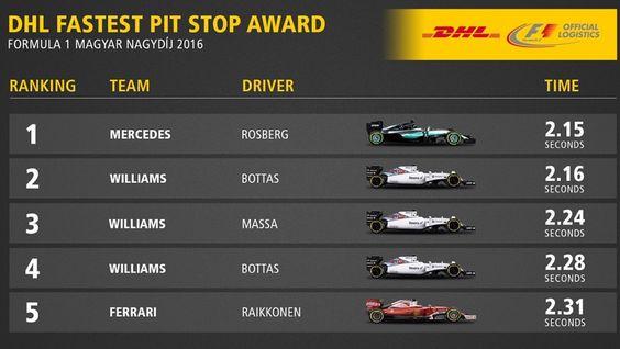 #F1 Otra vez Mercedes fue el más rápido en cambiar gomas, aunque Williams sigue en gran nivel. @F1Tornello