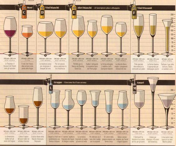 Abbinamento Vini Bicchieri