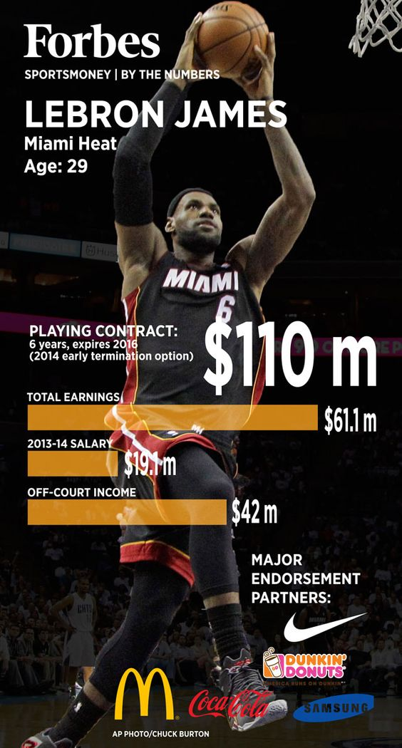 NBA Playoffs: LeBron James, by the numbers