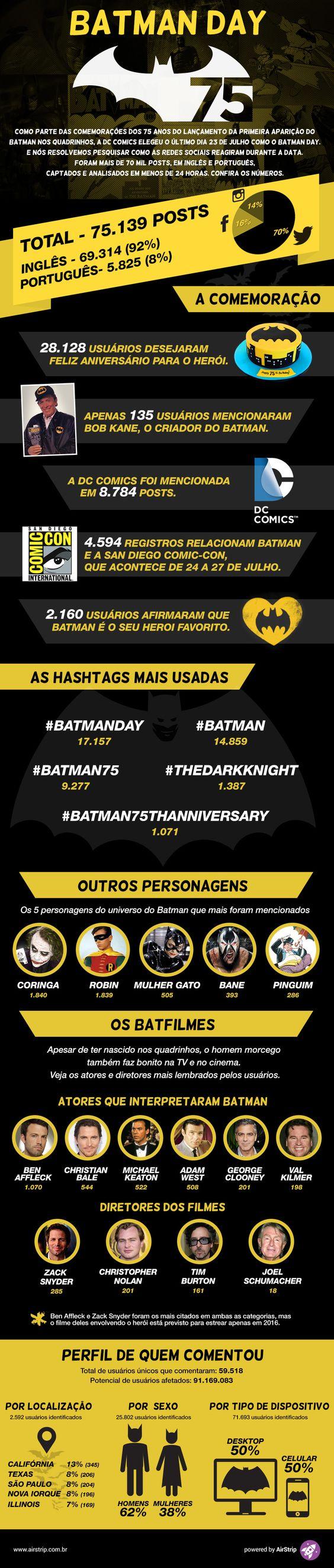 23/07 foi declarado o Batman Day, e nós analisamos tudo o que as redes sociais falaram sobre o herói nesse dia. Confira