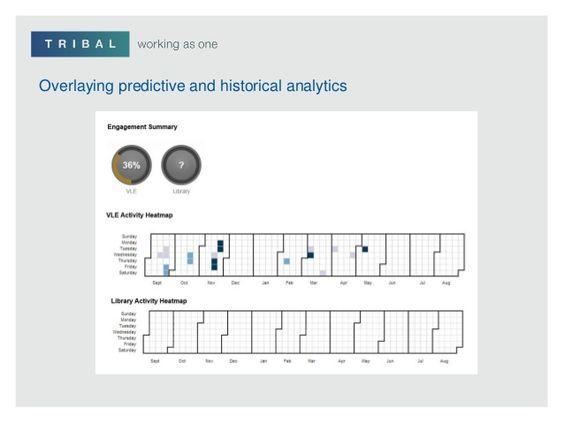 data-visualisation-with-predictive-learning-analytics-16-638.jpg (638×479)