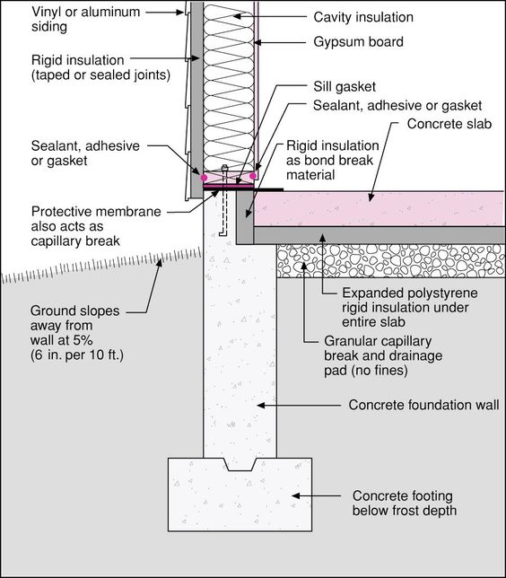 Insulated Slab On Grade Section Detail Google Search