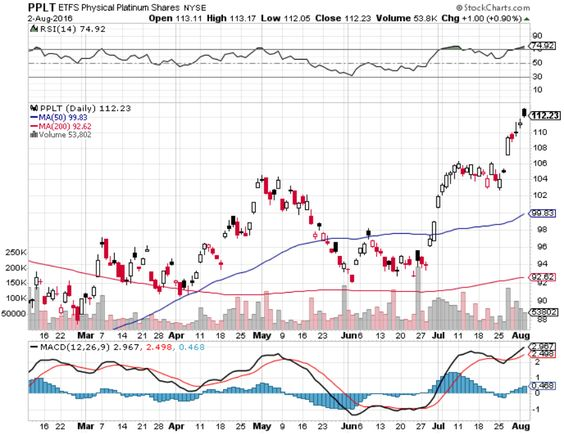 Forget Gold And Silver The Case For Platinum And Palladium Etfs Stock Charts Ishares Chart