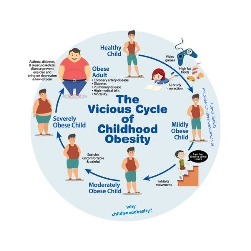 Obesity In Childhood Health Tips Cycle In 2020 Childhood Obesity Facts Obesity Facts Childhood Obesity Prevention