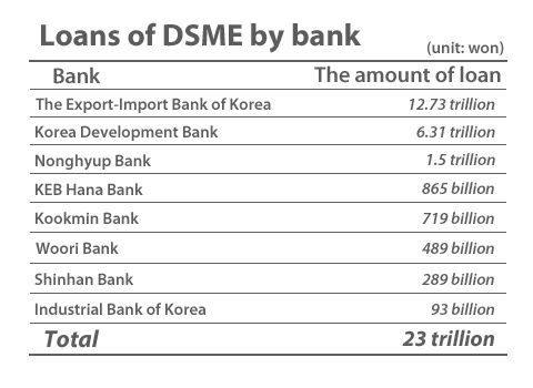 DSME creditor banks consider downgrading its loan rating - Pulse by Maeil Business News Korea