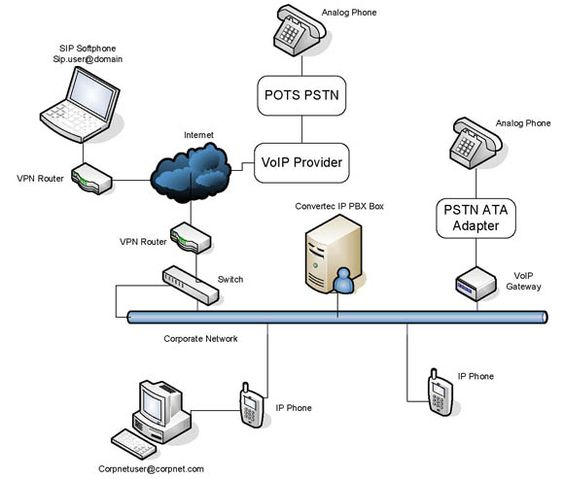 Pbx To Voip Network Diagram A Go To Resource For Saving Money Each