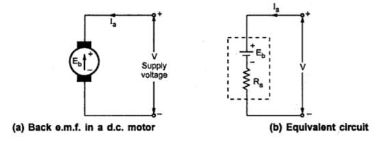 Significance Of Back E M F In Dc Motor Electrical Engineering Interview Questions Electrical Engineering Emf Motor