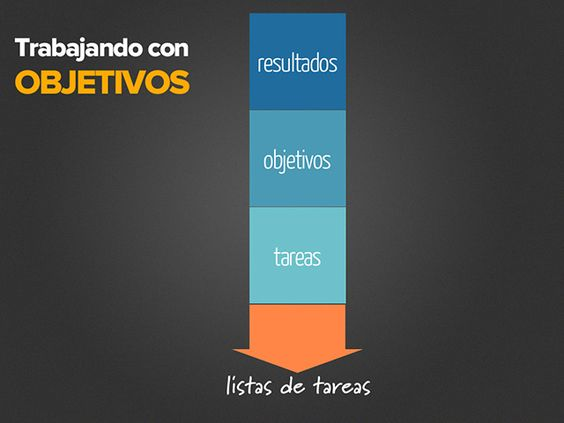 Trabajando con Objetivos: Work, Interesting Things, Trabajando Con, Importance Of, Social Media, The Importance, Work With, Con Objetivos