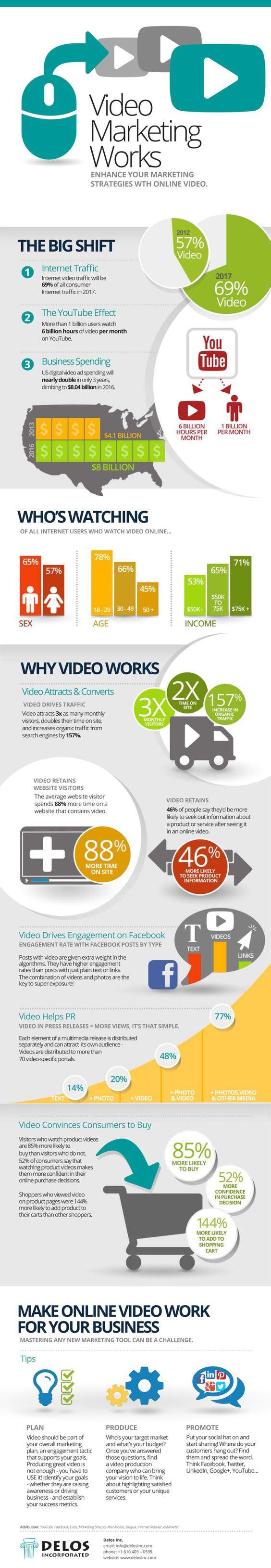 Video Marketing Works. Enhance your marketing strategies with online video. #infographic