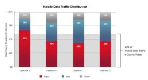 Mobile video now accounts for half of all mobile traffic; and on some networks, that number is as high as 69 percent — a testament to the rise of smartphones and tablets as the mobile devices of choice for consumers, and their growing interest in using these devices to do a lot more than just make phone calls.