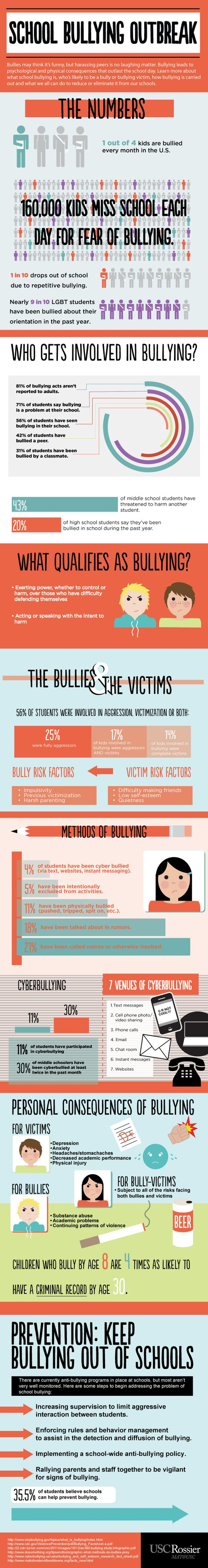 School bullying outbreak infograph.: