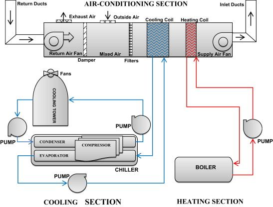 Hvac Schematic Refrigeration And Air Conditioning Hvac Hvac Duct