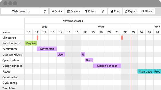 Turn your Google calendar into a Gantt chart Bowman Painting - gantt chart template