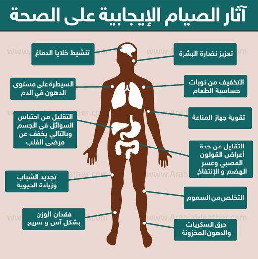 ح ك م رائعة Qoutes Ar Health Ramadan Anti Cancer