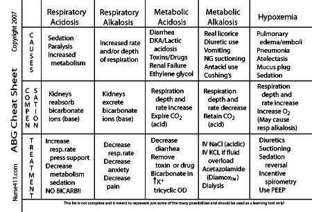 Respiratory Cheat Sheet