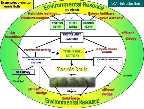 iso 14001 life cycle perspective template - Google-søgning 02 - it risk assessment template