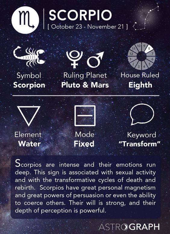 Scorpio Cheat Sheet Astrology - Scorpio Zodiac Sign - Learning Astrology - AstroGraph Astrology Software:
