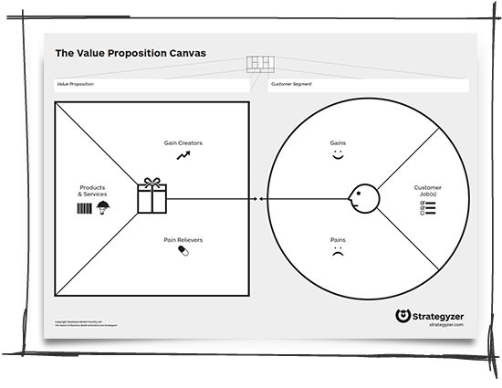 How Value Proposition Design Might Save your Life Canvases - value proposition template