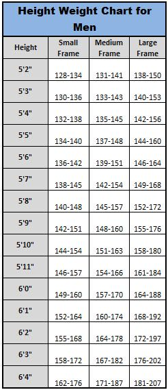 Height Weight Chart for Men | Feelin' Fit & Fabulous | Pinterest | Height Weight Charts, Weight