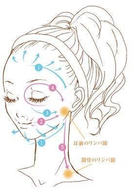 疲れ顔やむくみ顔に悩んでいる方は、血液やリンパ液の流れを促進してあげることが大切です。巡りがスムーズになれば、顔色も明るくスッキリとした印象に。しわやシミの予防にも繋がります!リンパマッサージ&顔ツボ