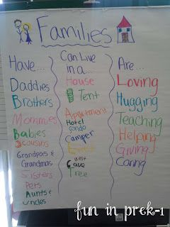 This is another great activity for Preschoolers. Gets kids thinking and using deeper language. May read a few stories about families to build to this activity :)