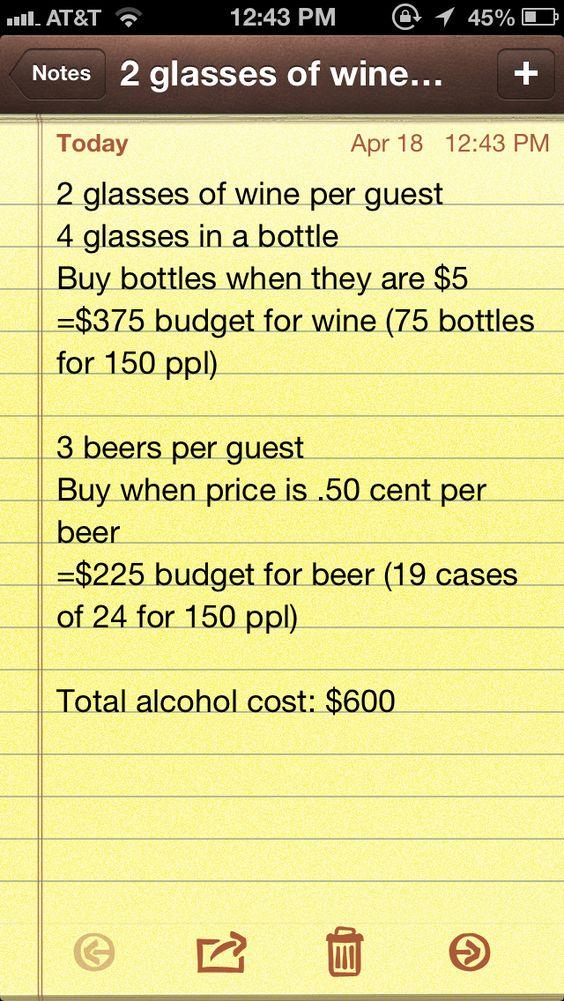 Wedding budget for alcohol