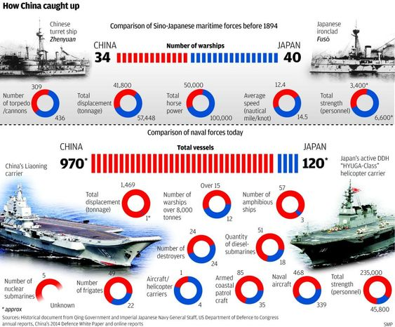 Infographic Ideas zerohedge infographic : The Chinese vs Japanese Navy Head To Head: An Infographic | Zero ...