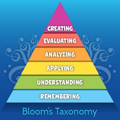 critical and creative thinking blooms taxonomy 249 bloom's taxonomy verbs for critical thinking by teachthought staff bloom's taxonomy's verbs--also know as power verbs or thinking verbs--are extraordinarily powerful instructional.