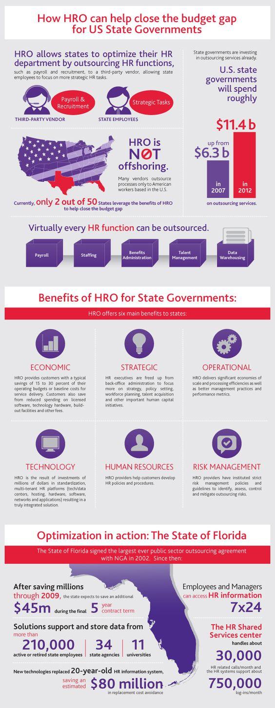 #HRO for US states #infographic #ngahr
