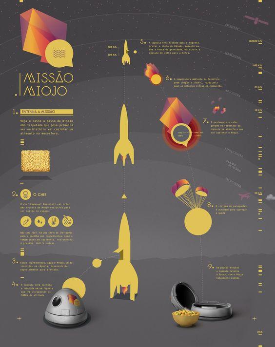revista digital infografico gastronomia - Pesquisa Google