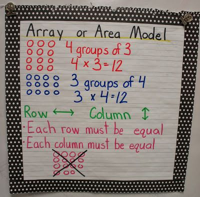 Identity Property Of Multiplication Anchor Chart 22321 Usbdata